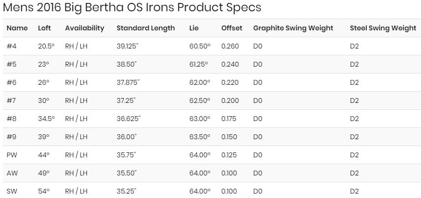 Callaway Big Bertha OS Irons Review Specs