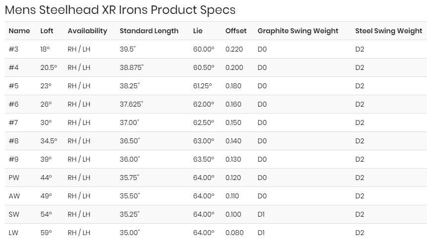 Callaway Steelhead XR Irons Review Specs