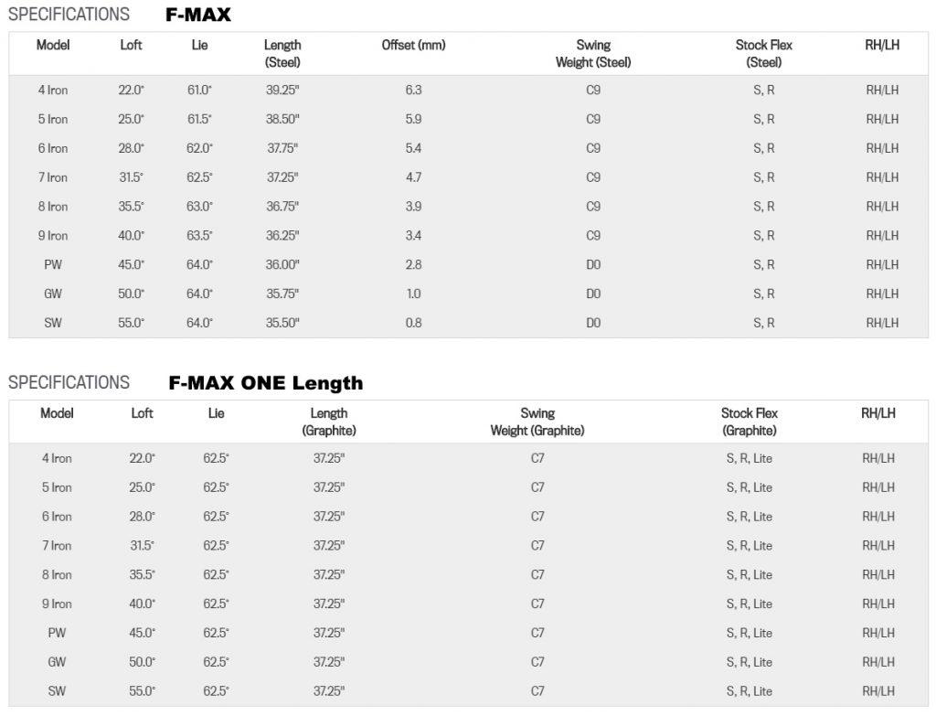Cobra F-MAX Irons Review - Specs