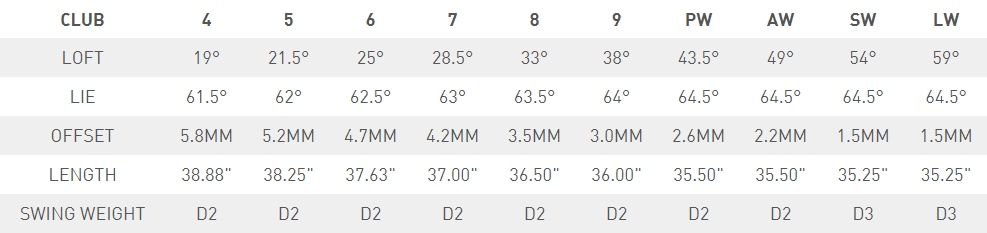 TaylorMade 2017 M2 Irons Specs