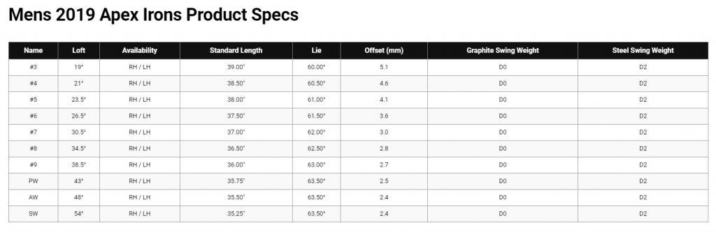 Callaway Apex 19 Irons Review - Specs