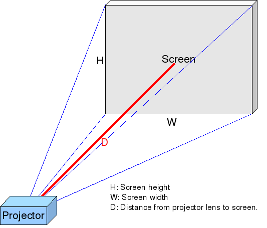 Projector Throw Distance Diagram