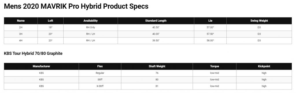 Callaway MAVRIK Pro Hybrid Specs