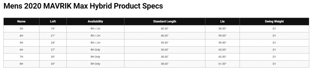 Callaway MAVRIK MAX Hybrid Specs