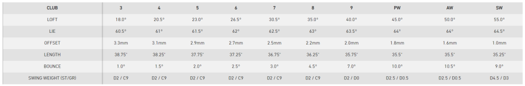 TaylorMade M3 Irons Specs