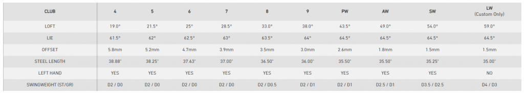 TaylorMade M4 Irons Specs